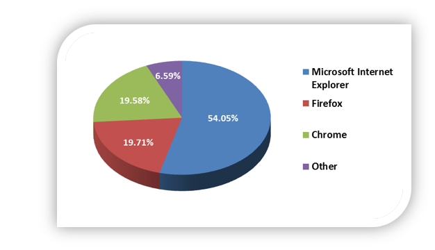 Worldwide Desktop Browser Market Share