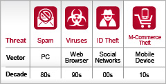 The Evolution of Cybercrime