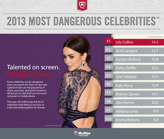 2013 MOST DANGEROUS CELEBRITIES™