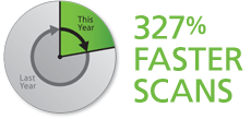 327% Faster Scans